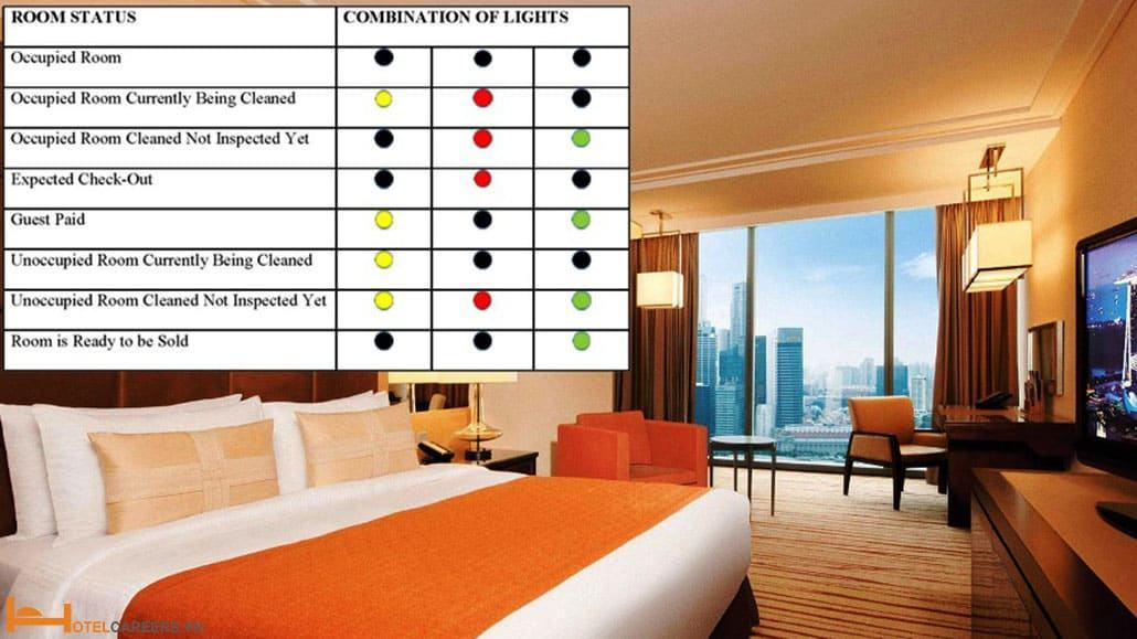 Thuật ngữ tình trạng phòng khách sạn