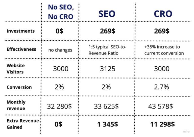 Bảng so sánh khi dùng công cụ seo và cro