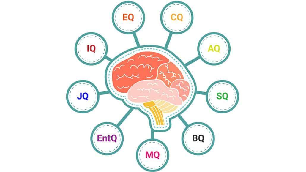 IQ-EQ-PQ-SQ các chỉ số nhà tuyển dụng quan tâm