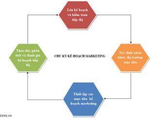 Chu kỳ kế hoạch marketing khách sạn