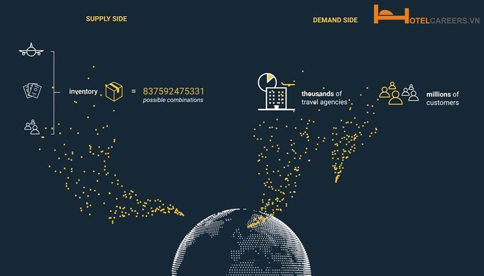 Hệ thống phân phối toàn cầu GDS