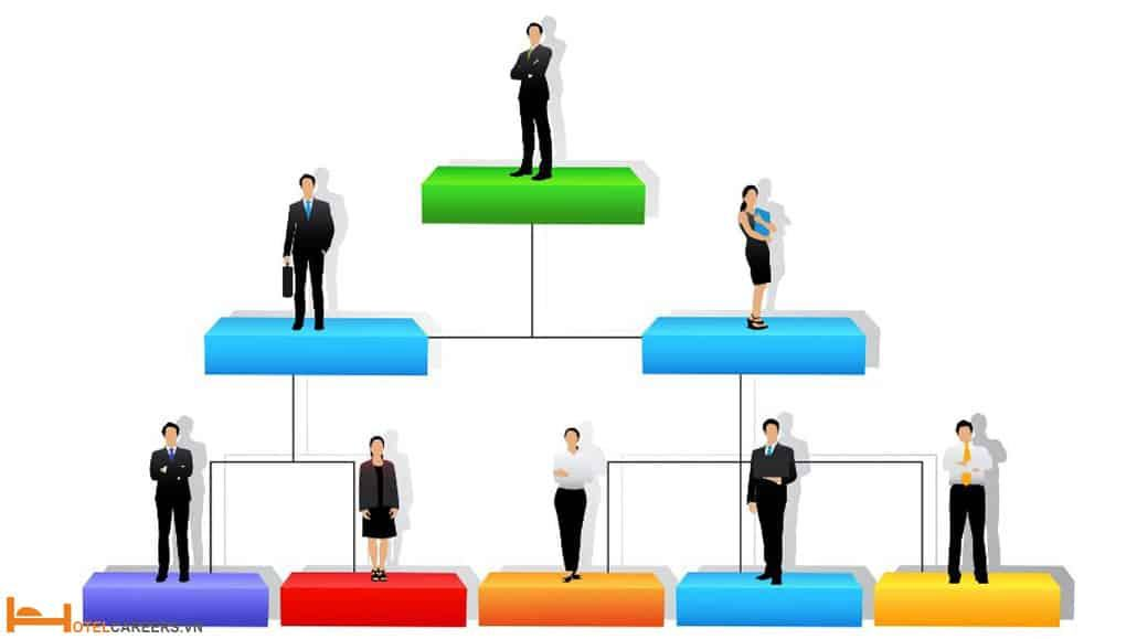 Mối quan hệ giữa quản lý nhân sự và quản lý các bộ phận khác
