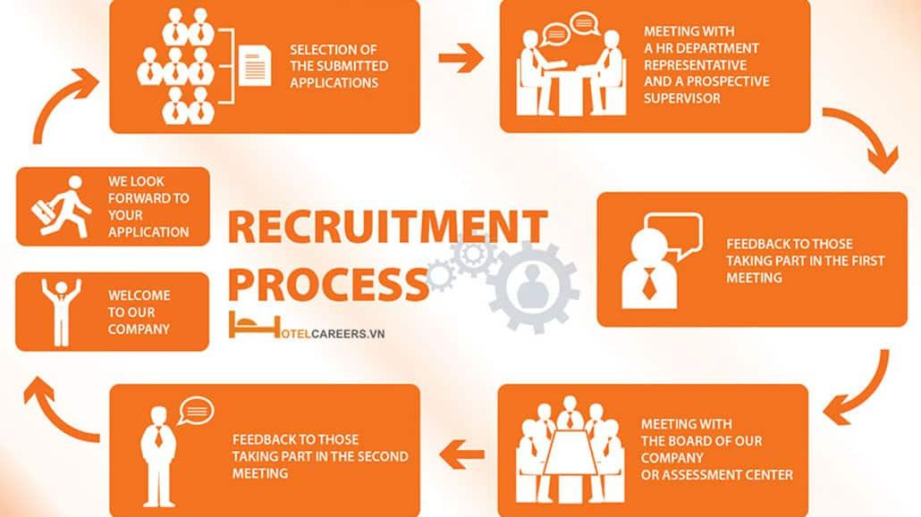 Quá trình tuyển dụng