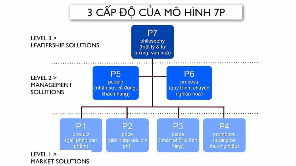 3 cấp độ của mô hình 7P